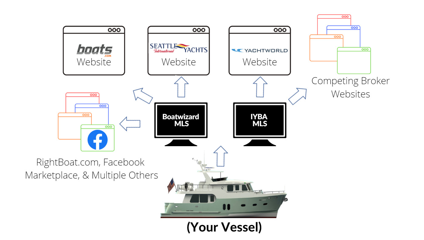 Yacht Industry MLS Systems
